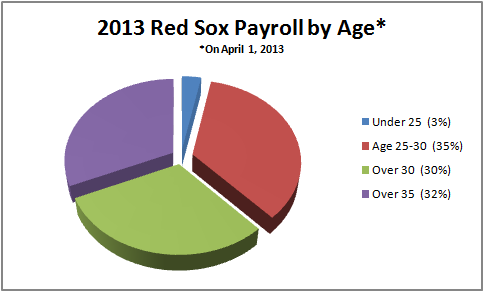 Boston Payroll by age