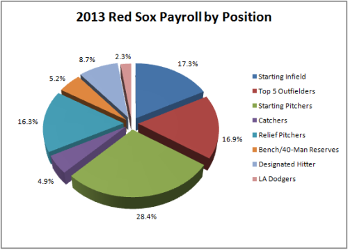 Boston Payroll by position