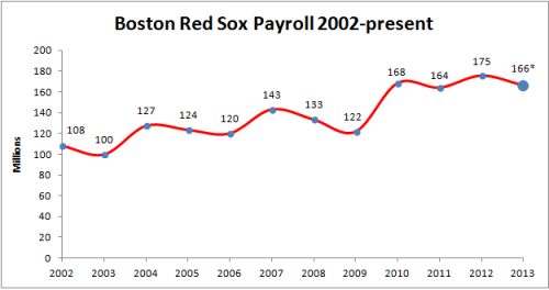 Boston Payroll history