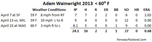 Wainwright 2013 cold weather starts