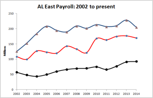 AL East Payroll 2002 to Present