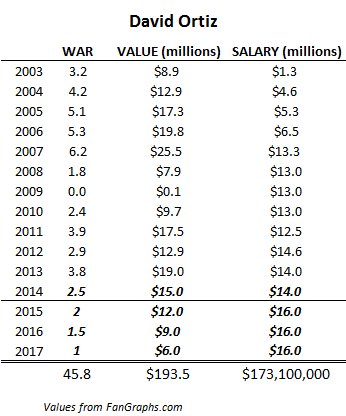 David Ortiz salary projection