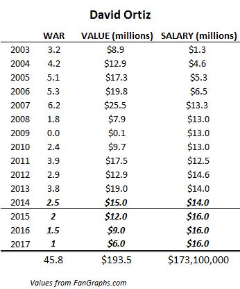 David Ortiz salary projection