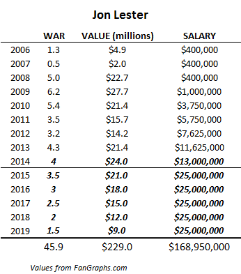 Jon Lester salary projection