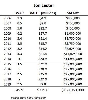 Jon Lester salary projection