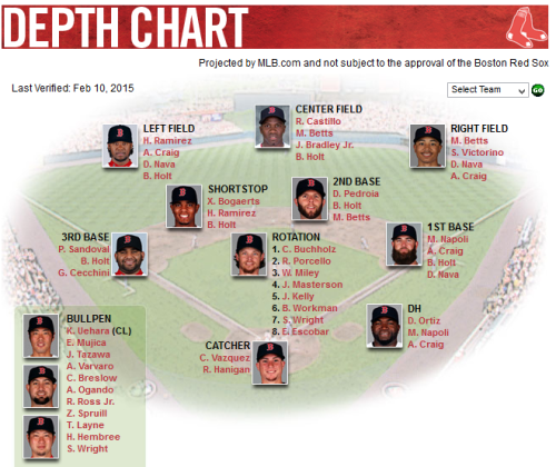 2015 Red Sox depth chart